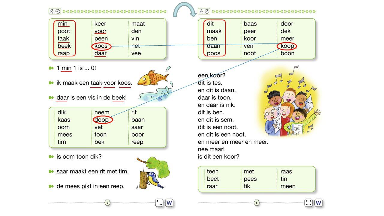 Vaste pagina-indeling per letter/woordtype Automatiseren van bekende letters/woordtypen w w w w w w
