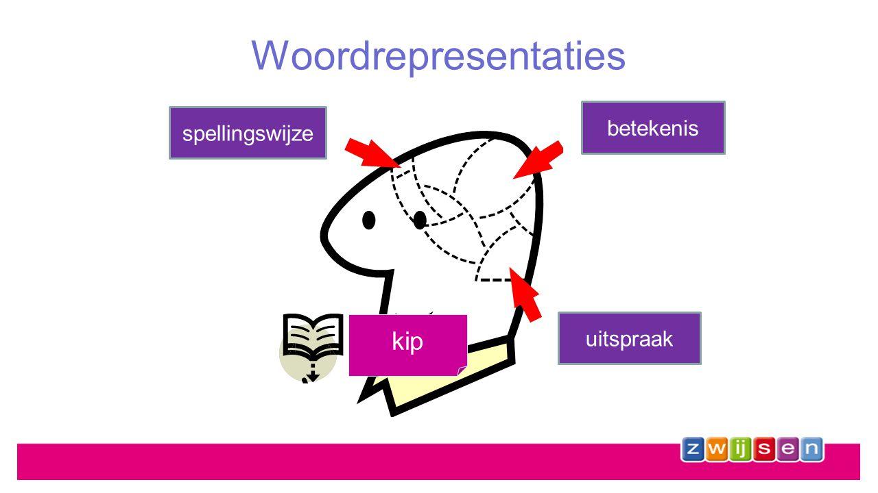 Letters systematisch aanleren Achtergrond –Belangrijk dat kinderen woorden lezen waarvan ze alle eigenschappen van alle letters/klanken kunnen 'opnemen' –Dit bevordert de kwaliteit van de woordrepresentaties in het geheugen