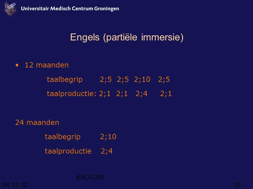 04-12-12 KNO/CSK 31 Engels (partiële immersie) 12 maanden taalbegrip 2;5 2;5 2;10 2;5 taalproductie: 2;1 2;1 2;4 2;1 24 maanden taalbegrip 2;10 taalproductie 2;4