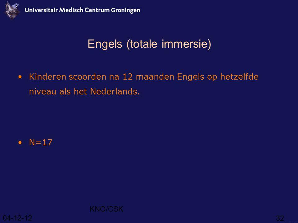 04-12-12 KNO/CSK 32 Engels (totale immersie) Kinderen scoorden na 12 maanden Engels op hetzelfde niveau als het Nederlands.
