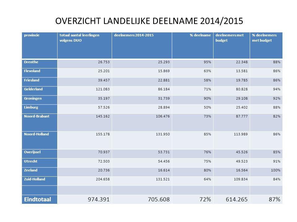 provincie totaal aantal leerlingen volgens DUO deelnemers 2014-2015% deelname deelnemers met budget % deelnemers met budget Drenthe26.75325.29395%22.34888% Flevoland25.20115.86963%13.58186% Friesland39.45722.88158%19.78586% Gelderland121.08386.18471%80.82894% Groningen35.19731.73990%29.10892% Limburg57.52628.89450%25.40288% Noord-Brabant145.162106.47673%87.77782% Noord-Holland155.178131.95085%113.98986% Overijssel70.93753.73176%45.52685% Utrecht72.50354.45675%49.52391% Zeeland20.73616.61480%16.564100% Zuid-Holland204.658131.52164%109.83484% Eindtotaal974.391705.60872%614.26587% OVERZICHT LANDELIJKE DEELNAME 2014/2015