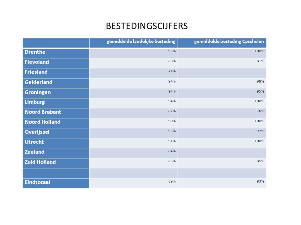 gemiddelde landelijke bestedinggemiddelde besteding Cpscholen Drenthe 96%100% Flevoland 88%81% Friesland 71% Gelderland 94%98% Groningen 94%95% Limburg 94%100% Noord Brabant 87%76% Noord Holland 90%100% Overijssel 93%97% Utrecht 91%100% Zeeland 84% Zuid Holland 86%85% Eindtotaal 89%93% BESTEDINGSCIJFERS