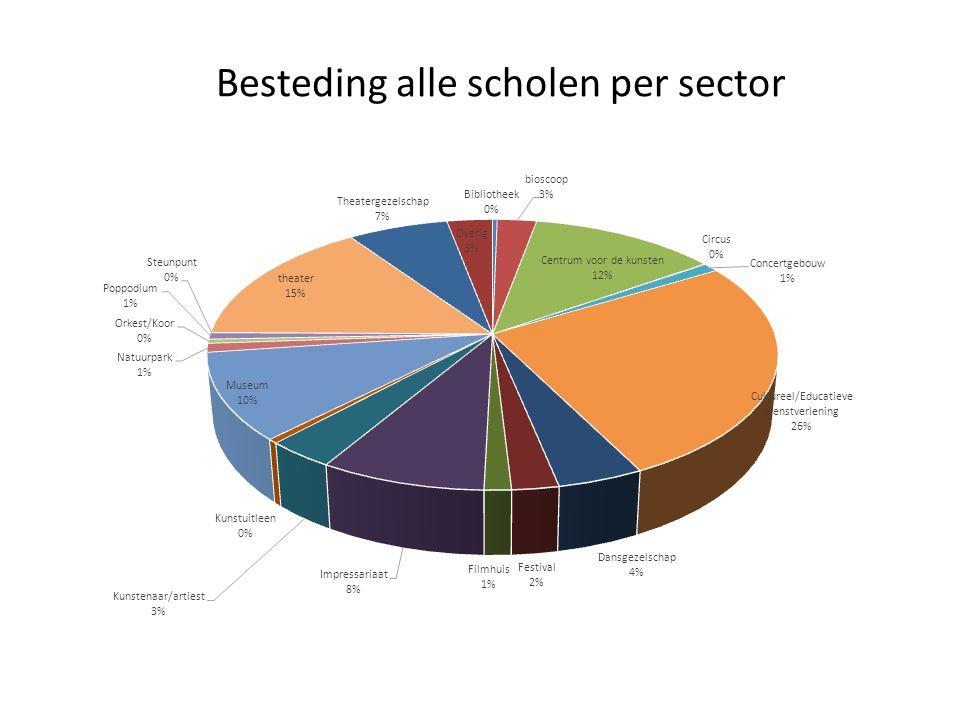 Besteding alle scholen per sector