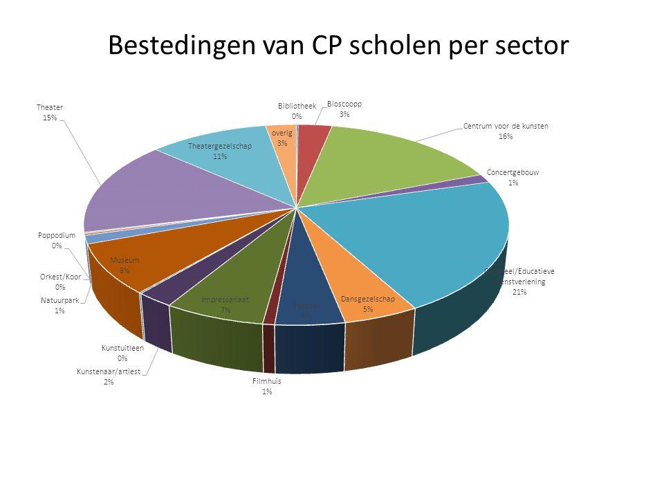 Bestedingen van CP scholen per sector