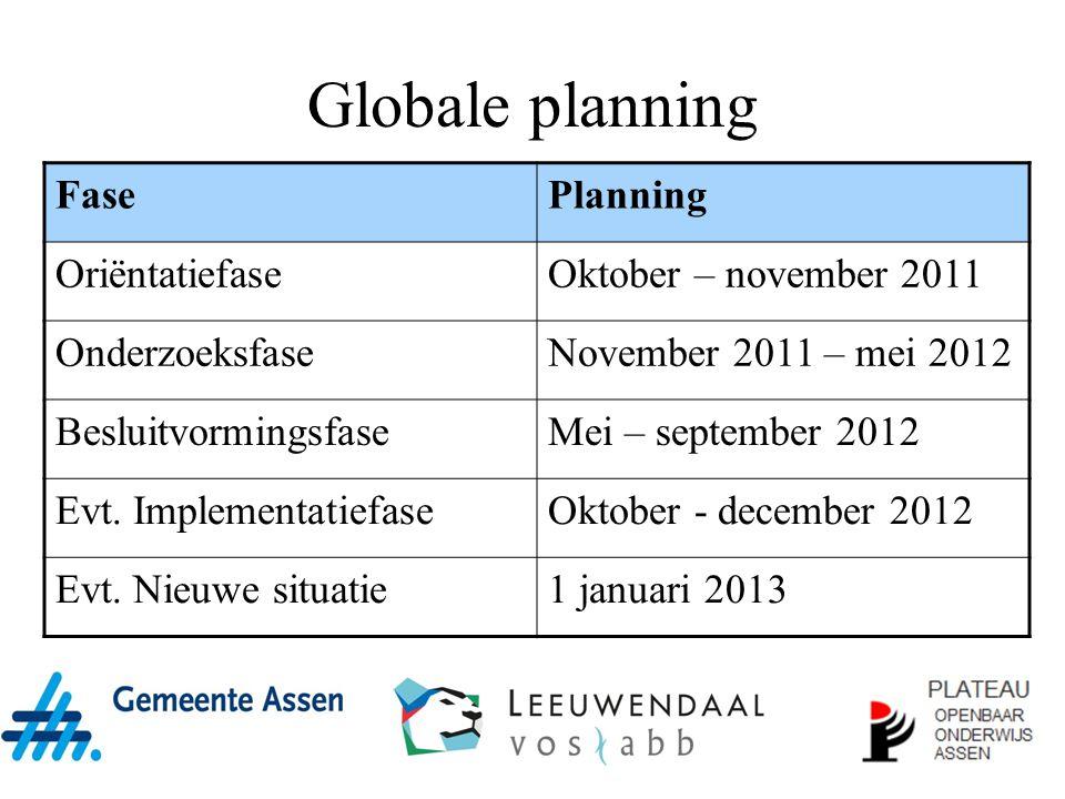 Globale planning FasePlanning OriëntatiefaseOktober – november 2011 OnderzoeksfaseNovember 2011 – mei 2012 BesluitvormingsfaseMei – september 2012 Evt.