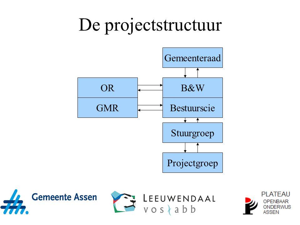 De projectstructuur Gemeenteraad B&W Bestuurscie Projectgroep Stuurgroep OR GMR