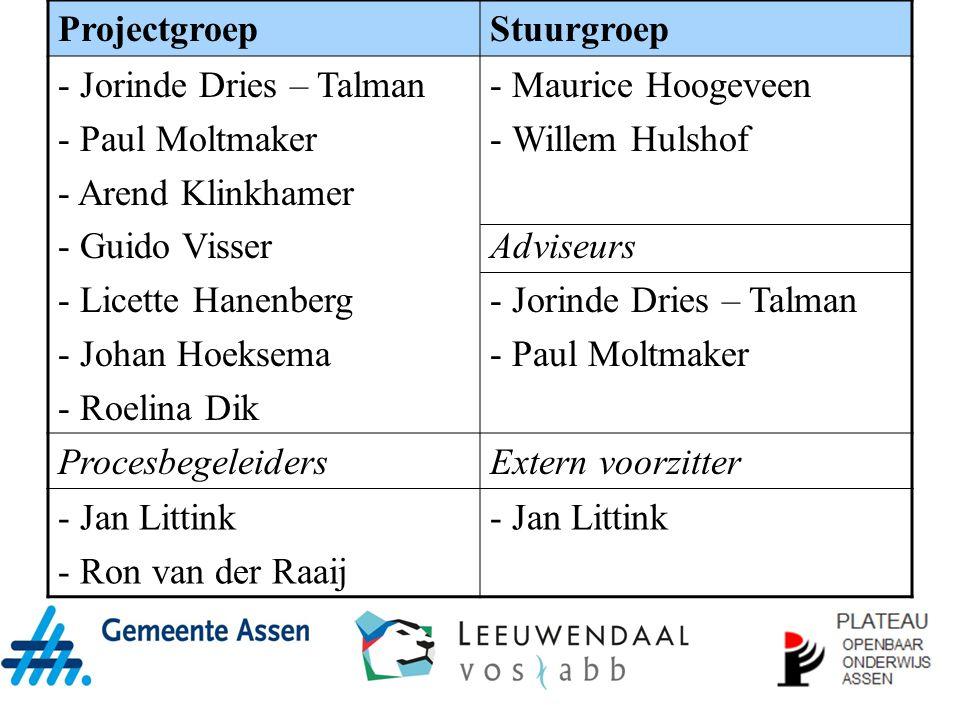 ProjectgroepStuurgroep - Jorinde Dries – Talman - Paul Moltmaker - Arend Klinkhamer - Guido Visser - Licette Hanenberg - Johan Hoeksema - Roelina Dik