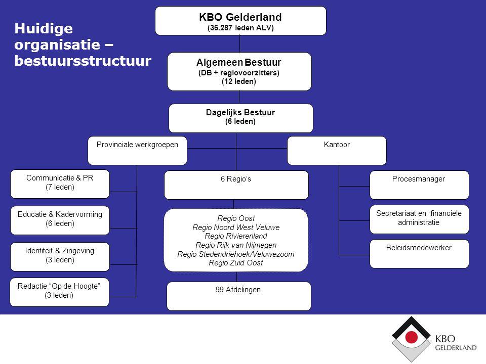Huidige organisatie – bestuursstructuur KBO Gelderland (36.287 leden ALV) Algemeen Bestuur (DB + regiovoorzitters) (12 leden) Dagelijks Bestuur (6 led