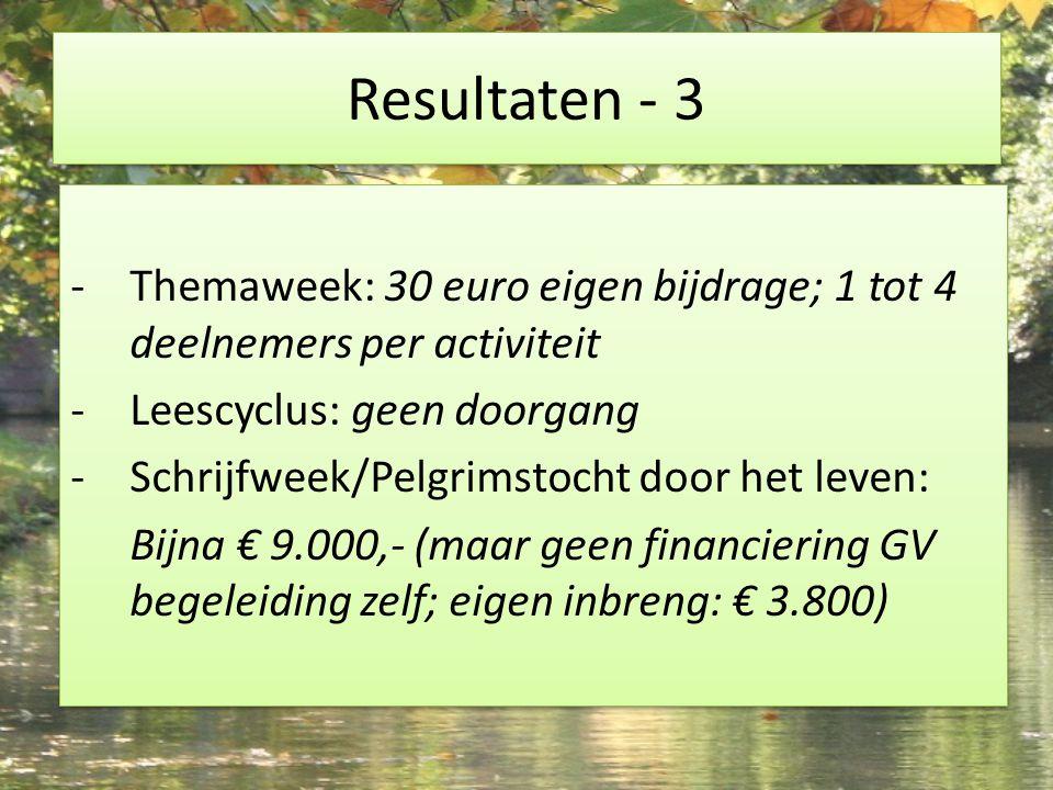 Resultaten - 3 -Themaweek: 30 euro eigen bijdrage; 1 tot 4 deelnemers per activiteit -Leescyclus: geen doorgang -Schrijfweek/Pelgrimstocht door het leven: Bijna € 9.000,- (maar geen financiering GV begeleiding zelf; eigen inbreng: € 3.800) -Themaweek: 30 euro eigen bijdrage; 1 tot 4 deelnemers per activiteit -Leescyclus: geen doorgang -Schrijfweek/Pelgrimstocht door het leven: Bijna € 9.000,- (maar geen financiering GV begeleiding zelf; eigen inbreng: € 3.800)