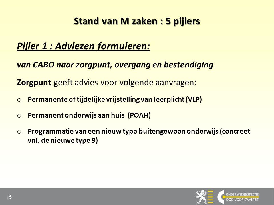 Stand van M zaken : 5 pijlers Pijler 1 : Adviezen formuleren: van CABO naar zorgpunt, overgang en bestendiging Zorgpunt geeft advies voor volgende aan