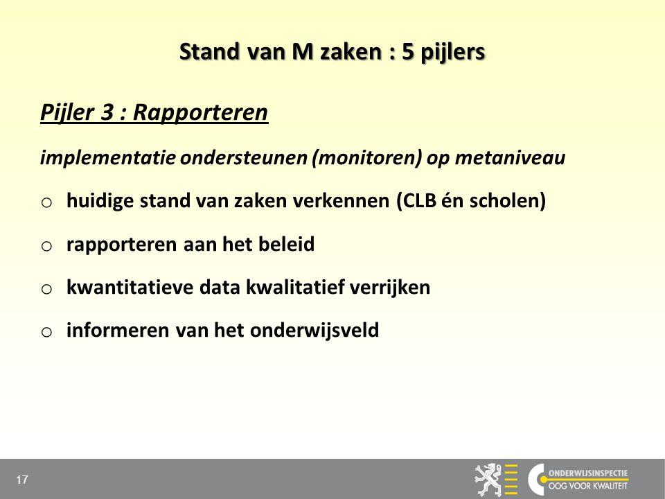 Stand van M zaken : 5 pijlers Pijler 3 : Rapporteren implementatie ondersteunen (monitoren) op metaniveau o o huidige stand van zaken verkennen (CLB é