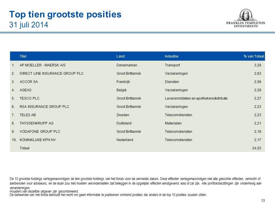 Top tien grootste posities 31 juli 2014 De 10 grootste holdings vertegenwoordigen de tien grootste holdings van het fonds voor de vermelde datum.