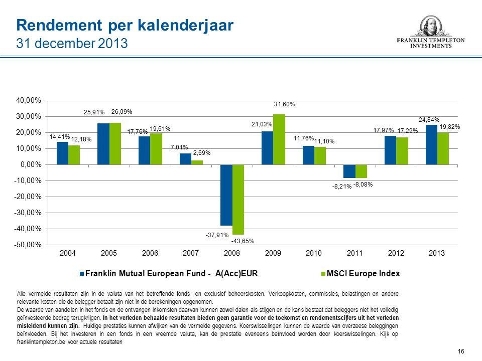 Rendement per kalenderjaar Alle vermelde resultaten zijn in de valuta van het betreffende fonds en exclusief beheerskosten.