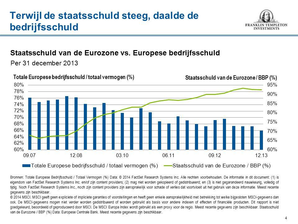 Terwijl de staatsschuld steeg, daalde de bedrijfsschuld Bronnen: Totale Europese Bedrijfsschuld / Totaal Vermogen (%) Data: © 2014 FactSet Research Systems Inc.