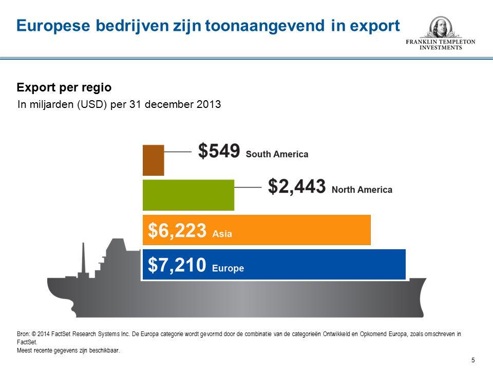 Europese bedrijven zijn toonaangevend in export Export per regio In miljarden (USD) per 31 december 2013 Bron: © 2014 FactSet Research Systems Inc.