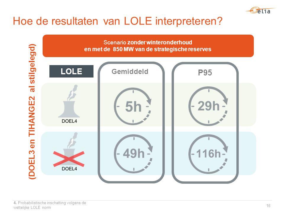 Gemiddeld Scenario zonder winteronderhoud en met de 850 MW van de strategische reserves LOLE P95 (DOEL3 en TIHANGE2 al stilgelegd) Hoe de resultaten van LOLE interpreteren.