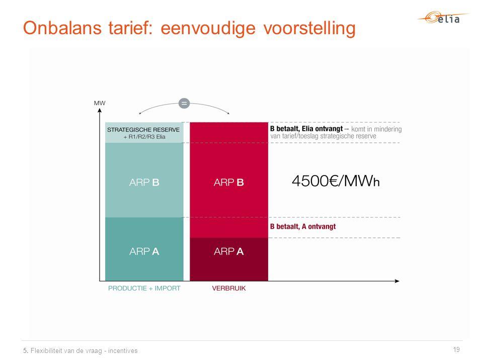 Onbalans tarief: eenvoudige voorstelling 19 5. Flexibiliteit van de vraag - incentives