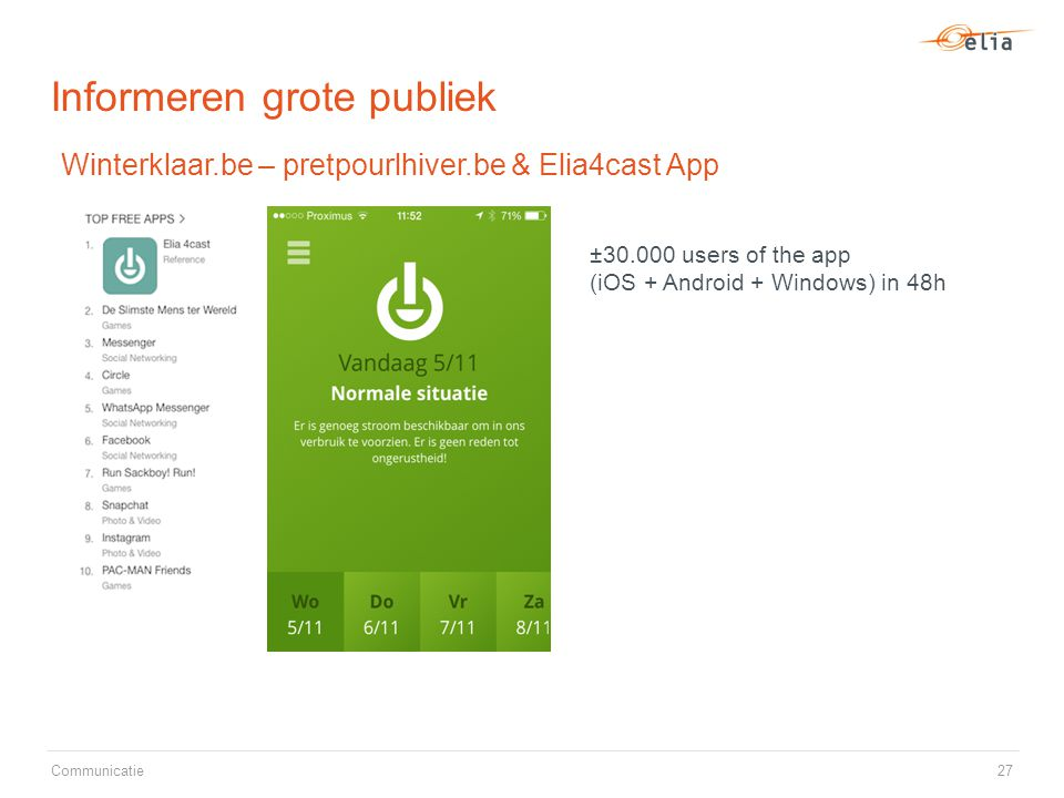 Informeren grote publiek 27 Winterklaar.be – pretpourlhiver.be & Elia4cast App ±30.000 users of the app (iOS + Android + Windows) in 48h Communicatie