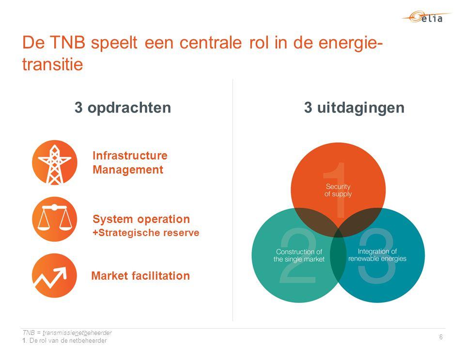 De TNB speelt een centrale rol in de energie- transitie TNB = transmissienetbeheerder 1.