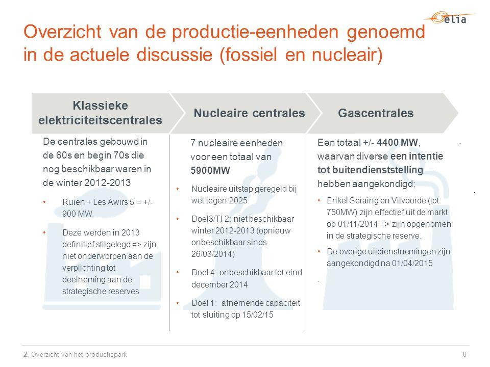 7 nucleaire eenheden voor een totaal van 5900MW Nucleaire uitstap geregeld bij wet tegen 2025 Doel3/TI 2: niet beschikbaar winter 2012-2013 (opnieuw onbeschikbaar sinds 26/03/2014) Doel 4: onbeschikbaar tot eind december 2014 Doel 1: afnemende capaciteit tot sluiting op 15/02/15 Gascentrales De centrales gebouwd in de 60s en begin 70s die nog beschikbaar waren in de winter 2012-2013 Ruien + Les Awirs 5 = +/- 900 MW.