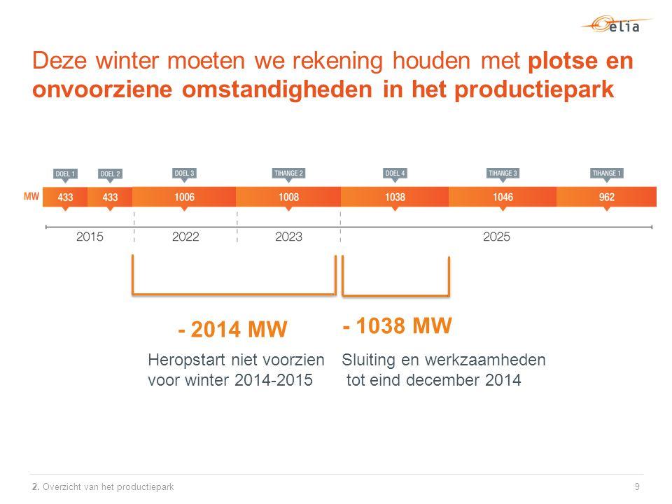 Deze winter moeten we rekening houden met plotse en onvoorziene omstandigheden in het productiepark 9 - 2014 MW - 1038 MW Heropstart niet voorzien voor winter 2014-2015 Sluiting en werkzaamheden tot eind december 2014 2.