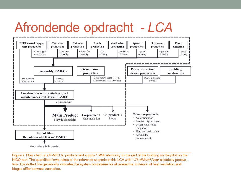 Afrondende opdracht - LCA