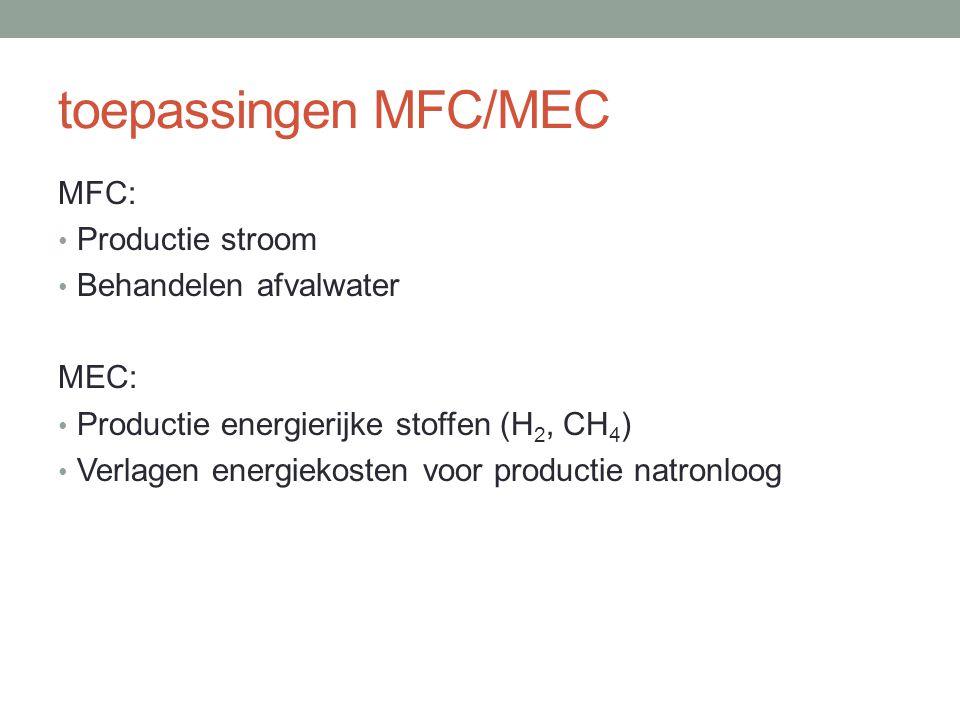 toepassingen MFC/MEC MFC: Productie stroom Behandelen afvalwater MEC: Productie energierijke stoffen (H 2, CH 4 ) Verlagen energiekosten voor producti