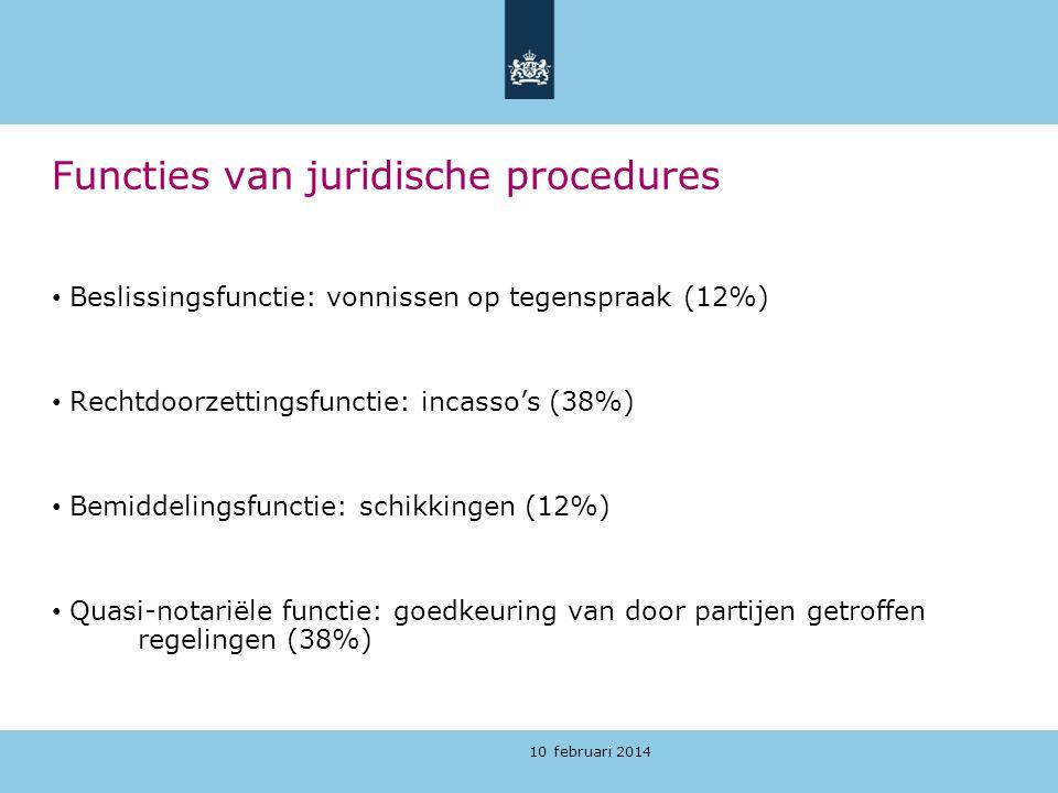 10 februari 2014 Functies van juridische procedures Beslissingsfunctie: vonnissen op tegenspraak (12%) Rechtdoorzettingsfunctie: incasso's (38%) Bemid