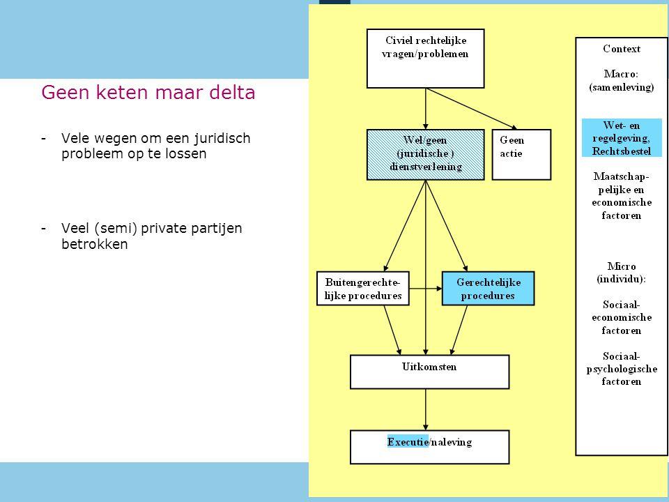 10 februari 2014 Geen keten maar delta -Vele wegen om een juridisch probleem op te lossen -Veel (semi) private partijen betrokken