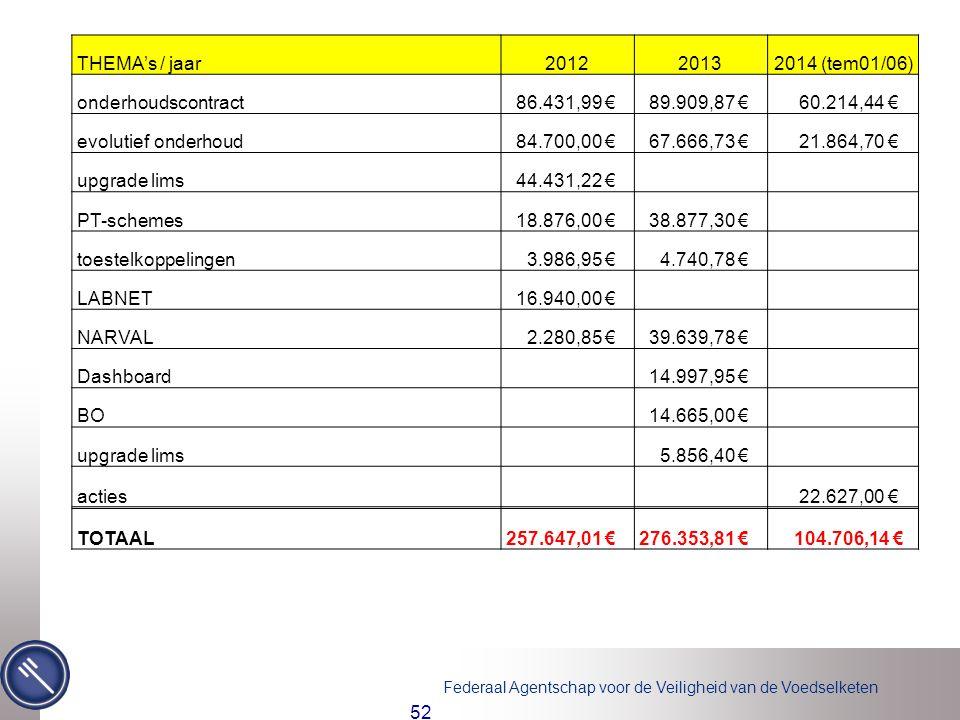 Federaal Agentschap voor de Veiligheid van de Voedselketen 52 THEMA's / jaar201220132014 (tem01/06) onderhoudscontract 86.431,99 € 89.909,87 € 60.214,44 € evolutief onderhoud 84.700,00 € 67.666,73 € 21.864,70 € upgrade lims 44.431,22 € PT-schemes 18.876,00 € 38.877,30 € toestelkoppelingen 3.986,95 € 4.740,78 € LABNET 16.940,00 € NARVAL 2.280,85 € 39.639,78 € Dashboard 14.997,95 € BO 14.665,00 € upgrade lims 5.856,40 € acties 22.627,00 € TOTAAL 257.647,01 € 276.353,81 € 104.706,14 €