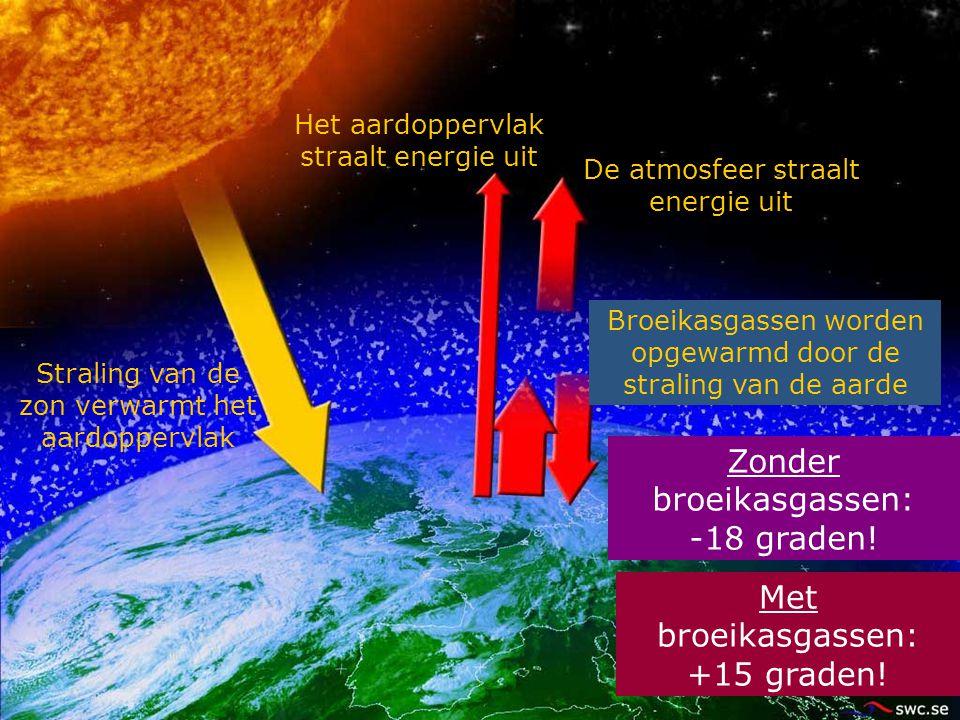 Het aardoppervlak straalt energie uit Straling van de zon verwarmt het aardoppervlak Zonder broeikasgassen: -18 graden! Met broeikasgassen: +15 graden