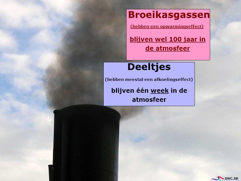 Broeikasgassen Deeltjes blijven één week in de atmosfeer blijven wel 100 jaar in de atmosfeer (hebben meestal een afkoelingseffect) (hebben een opwarm