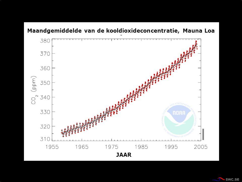 Maandgemiddelde van de kooldioxideconcentratie, Mauna Loa JAAR