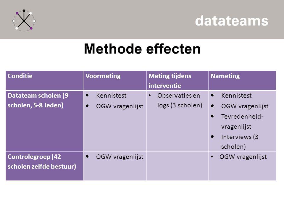Methode effecten ConditieVoormeting Meting tijdens interventie Nameting Datateam scholen (9 scholen, 5-8 leden)  Kennistest  OGW vragenlijst Observa