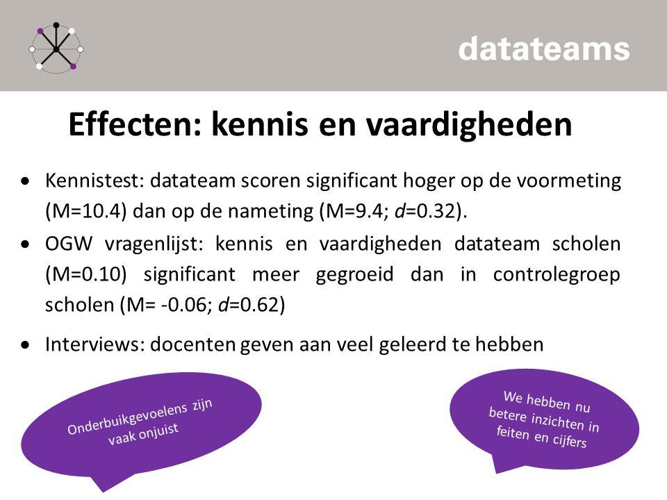 Effecten: kennis en vaardigheden  Kennistest: datateam scoren significant hoger op de voormeting (M=10.4) dan op de nameting (M=9.4; d=0.32).  OGW v