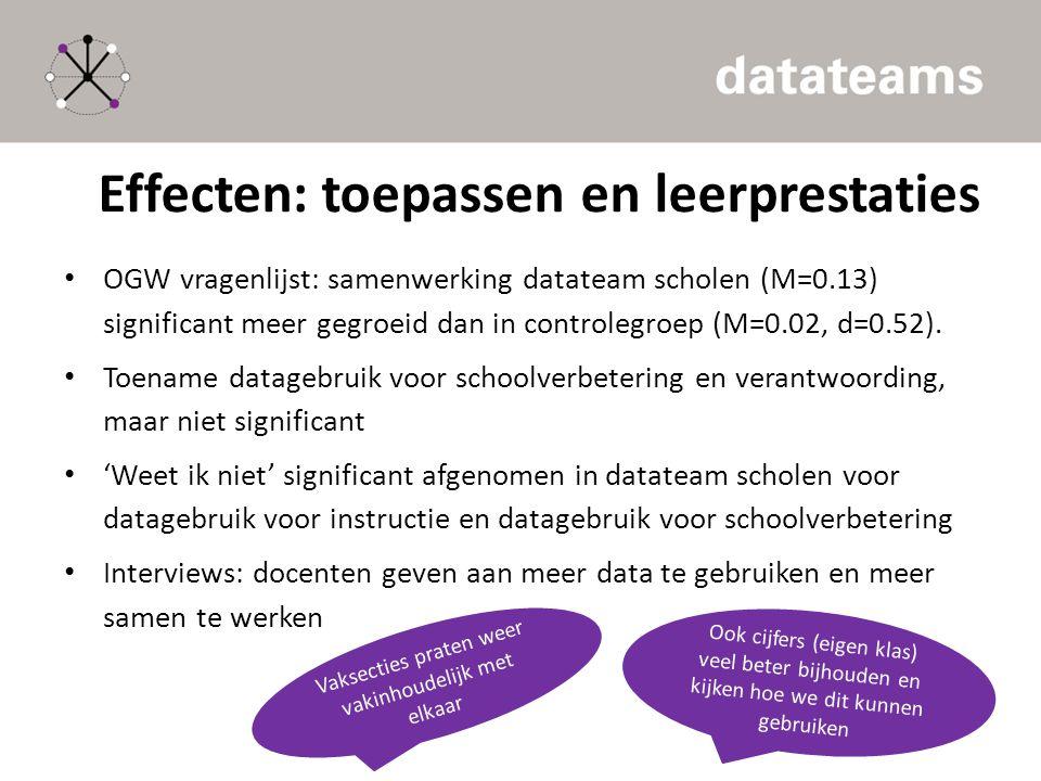 Effecten: toepassen en leerprestaties OGW vragenlijst: samenwerking datateam scholen (M=0.13) significant meer gegroeid dan in controlegroep (M=0.02,