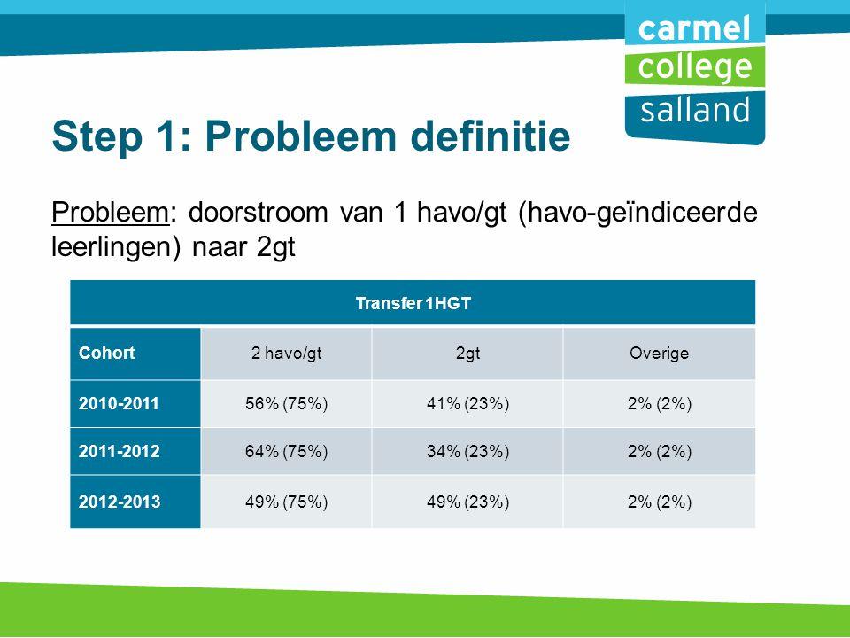 Probleem: doorstroom van 1 havo/gt (havo-geïndiceerde leerlingen) naar 2gt Transfer 1HGT Cohort2 havo/gt2gtOverige 2010-201156% (75%)41% (23%)2% (2%) 2011-201264% (75%)34% (23%)2% (2%) 2012-201349% (75%)49% (23%)2% (2%) Step 1: Probleem definitie