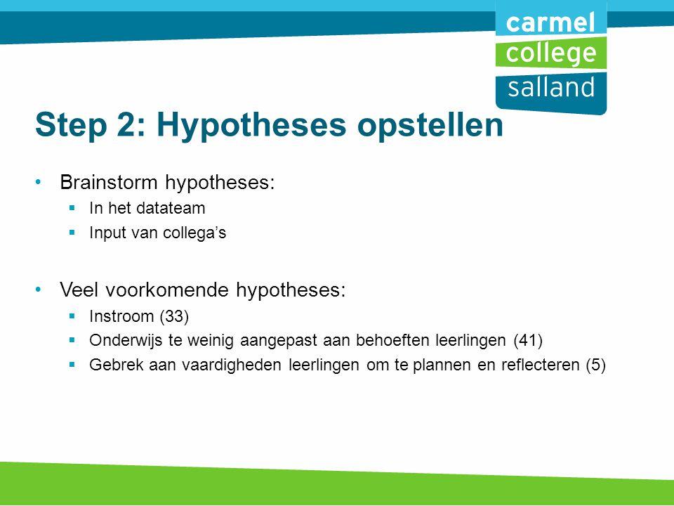 Step 2: Hypotheses opstellen Brainstorm hypotheses:  In het datateam  Input van collega's Veel voorkomende hypotheses:  Instroom (33)  Onderwijs te weinig aangepast aan behoeften leerlingen (41)  Gebrek aan vaardigheden leerlingen om te plannen en reflecteren (5)