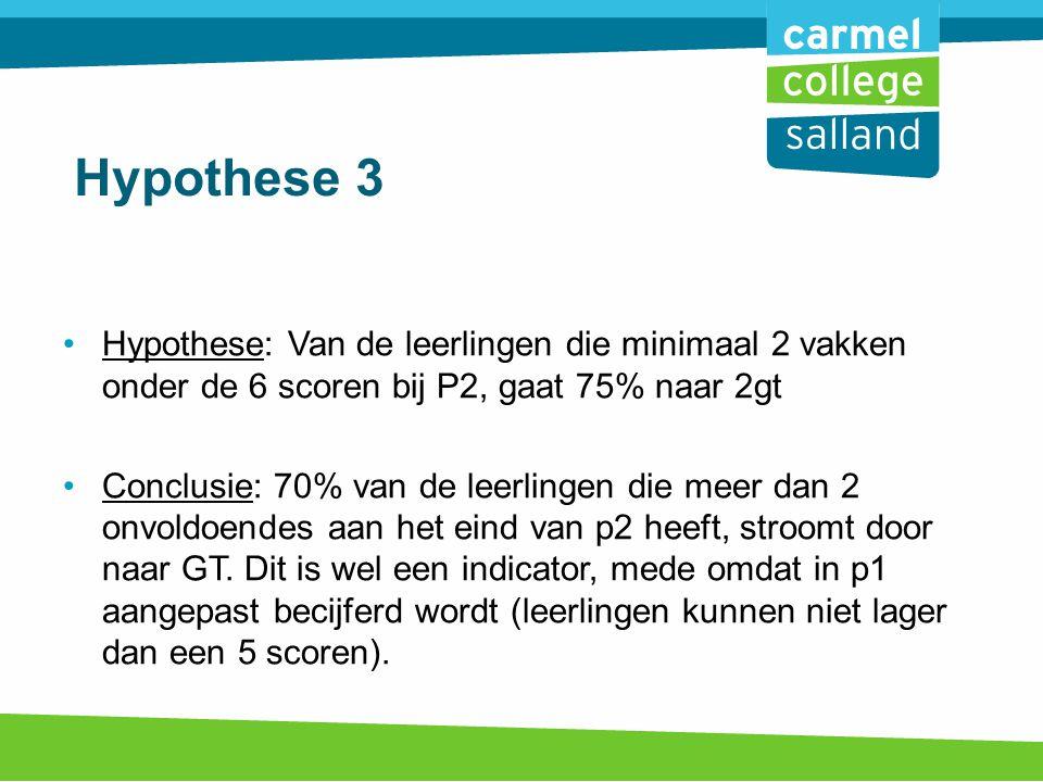 Hypothese 3 Hypothese: Van de leerlingen die minimaal 2 vakken onder de 6 scoren bij P2, gaat 75% naar 2gt Conclusie: 70% van de leerlingen die meer dan 2 onvoldoendes aan het eind van p2 heeft, stroomt door naar GT.