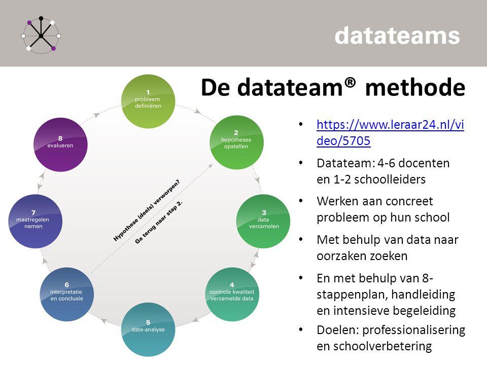 De datateam® methode https://www.leraar24.nl/vi deo/5705 https://www.leraar24.nl/vi deo/5705 Datateam: 4-6 docenten en 1-2 schoolleiders Werken aan co