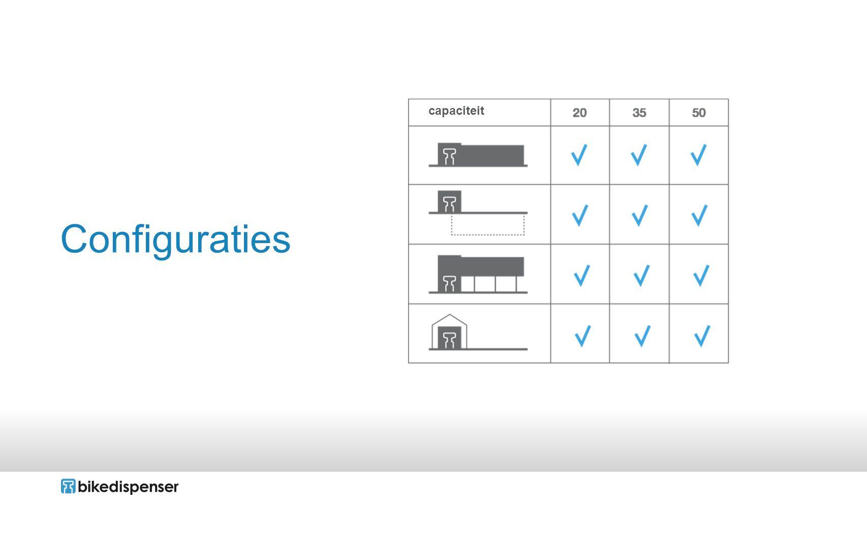 Configuraties capaciteit