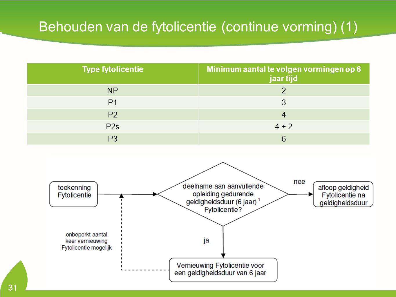 Behouden van de fytolicentie (continue vorming) (1) 31 Type fytolicentieMinimum aantal te volgen vormingen op 6 jaar tijd NP2 P13 P24 P2s4 + 2 P36