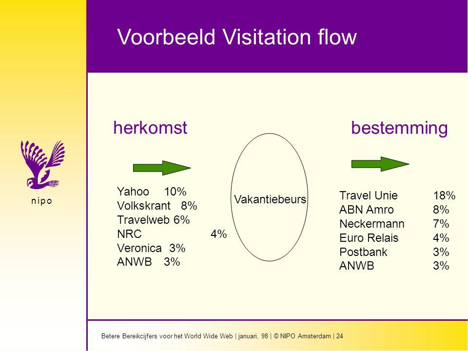 Betere Bereikcijfers voor het World Wide Web | januari, 98 | © NIPO Amsterdam | 24 n i p on i p o Vakantiebeurs herkomst bestemming Yahoo 10% Volkskrant 8% Travelweb 6% NRC 4% Veronica 3% ANWB3% Travel Unie18% ABN Amro 8% Neckermann7% Euro Relais 4% Postbank3% ANWB3% Voorbeeld Visitation flow