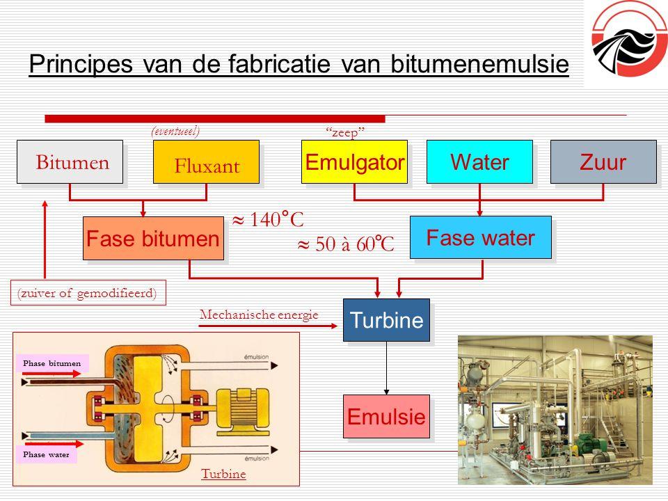Principes van de fabricatie van bitumenemulsie 3 Emulgator Water Zuur Fase bitumen Fase water Turbine Emulsie Bitumen Fluxant (zuiver of gemodifieerd)