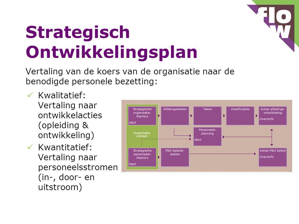 Strategisch Ontwikkelingsplan Vertaling van de koers van de organisatie naar de benodigde personele bezetting: Kwalitatief: Vertaling naar ontwikkelac