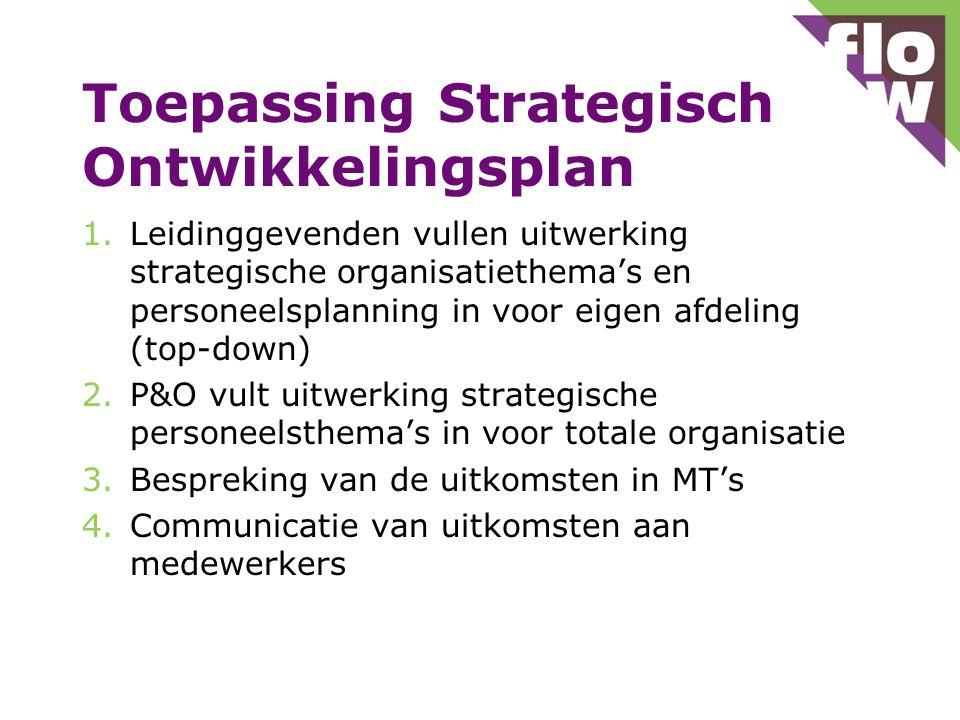 Toepassing Strategisch Ontwikkelingsplan 1.Leidinggevenden vullen uitwerking strategische organisatiethema's en personeelsplanning in voor eigen afdel
