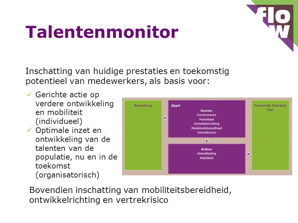 Talentenmonitor Inschatting van huidige prestaties en toekomstig potentieel van medewerkers, als basis voor: Gerichte actie op verdere ontwikkeling en