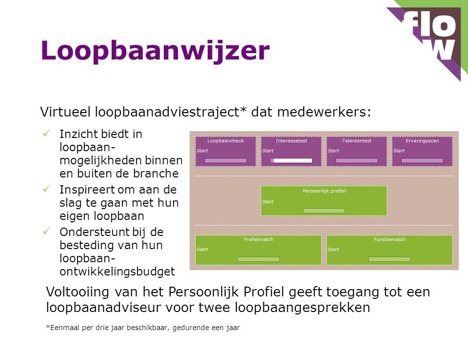 Loopbaanwijzer Virtueel loopbaanadviestraject* dat medewerkers: Inzicht biedt in loopbaan- mogelijkheden binnen en buiten de branche Inspireert om aan
