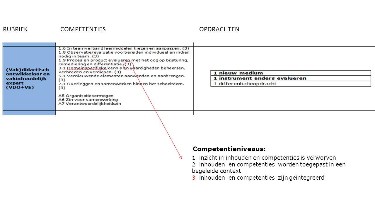 RUBRIEKCOMPETENTIESOPDRACHTEN 1 inzicht in inhouden en competenties is verworven 2 inhouden en competenties worden toegepast in een begeleide context