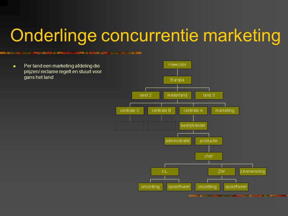 Onderlinge concurrentie marketing Per land een marketing afdeling die prijzen/ reclame regelt en stuurt voor gans het land